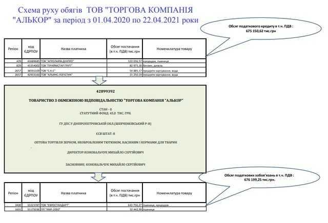 Конвертатор Круглов Костянтин Олександрович активно займається обналом під прикриттям одіозних Юлії Шадевської та Ганни Чуб